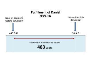 Issue of decree to restore Jerusalem