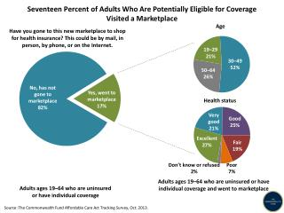 Adults  ages 19–64 who are uninsured  or have individual coverage
