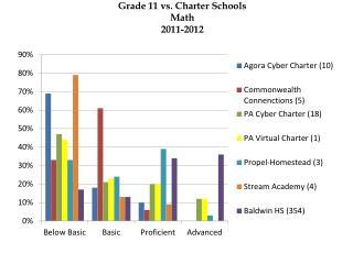 Grade 11 vs. Charter Schools Math 2011-2012