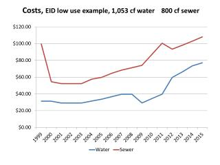Costs, EID low use example, 1,053  cf  water    800  cf  sewer