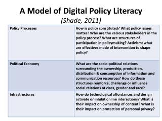 A Model of Digital Policy Literacy (Shade, 2011)