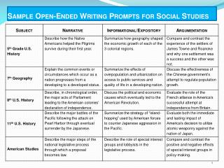 Sample Open-Ended Writing Prompts for Social  Studies