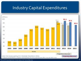 Industry Capital Expenditures