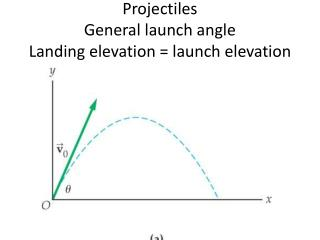 Projectiles General launch angle Landing elevation = launch elevation