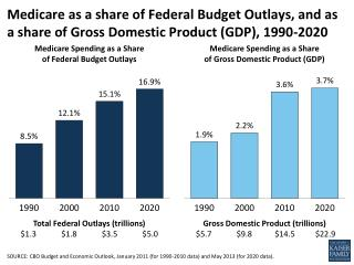Medicare Spending as a Share  of Federal Budget Outlays