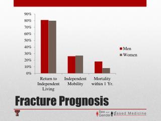 Fracture Prognosis