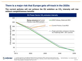 There is a major risk that Europe gets off-track in the 2020s