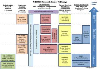 NIHRTCC Research Career Pathways