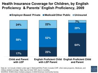 health insurance coverage for children by english proficiency parents english proficiency 2009 disparities