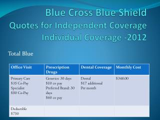 Blue Cross Blue Shield Quotes for Independent Coverage Individual Coverage -2012