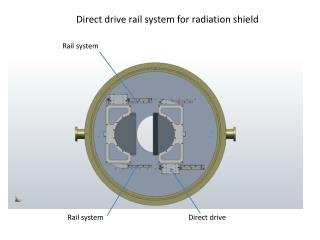 Direct drive rail system for radiation shield