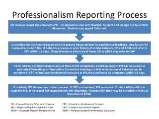 Professionalism Reporting Process