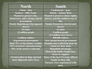 Differences in Economical Development