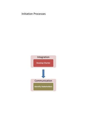 Initiation Processes