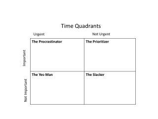 Time Quadrants