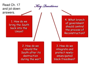 Reconstruction and Its Impact on  The American South  1864-1877