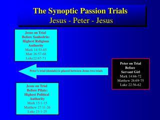 The Synoptic Passion Trials Jesus - Peter - Jesus
