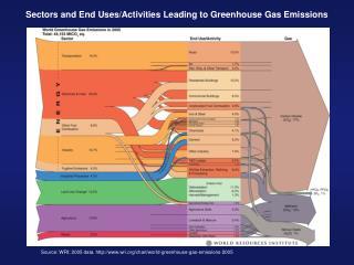 Source: WRI; 2005 data. wri/chart/world-greenhouse-gas-emissions-2005