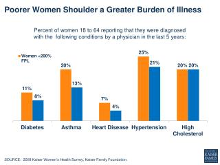 Poorer  Women  S houlder a Greater Burden  of  Illness