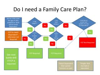 Do I need a Family Care Plan?