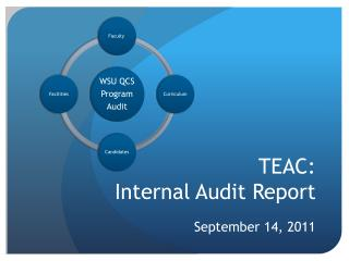 TEAC: Internal Audit Report
