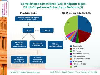AASLD 2013 – D'après  Navarro VJ et  al. abstract  113, actualisé