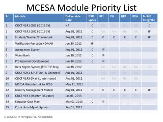 MCESA Module  Priority  List