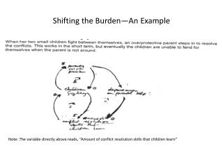 Shifting the Burden�An Example
