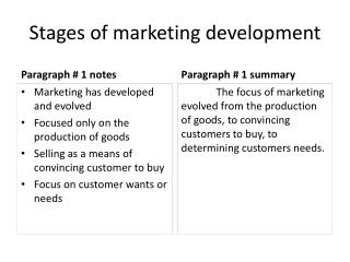 Stages of marketing development