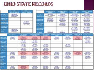 Ohio State Records