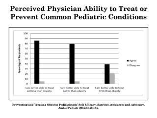 Perceived Physician Ability to Treat or Prevent Common Pediatric Conditions