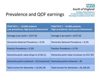 Prevalence and QOF earnings