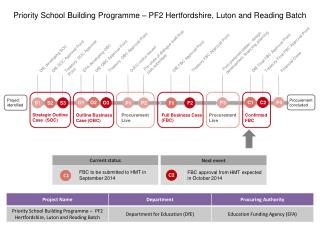 Priority School Building Programme � PF2 Hertfordshire, Luton and Reading Batch