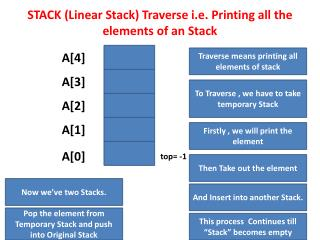 STACK (Linear Stack) Traverse i.e. Printing all the elements of an Stack