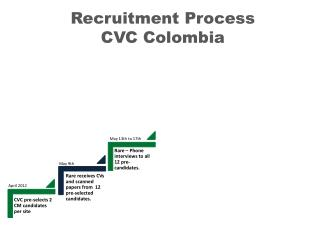 Recruitment Process CVC Colombia
