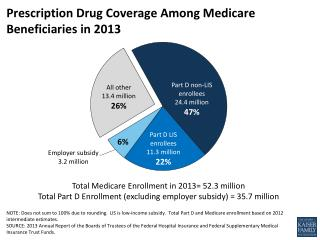 Prescription Drug Coverage Among Medicare Beneficiaries in 2013