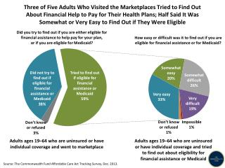 Adults  ages 19–64 who are uninsured or have individual coverage and went to marketplace