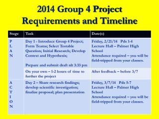 2014 Group 4 Project Requirements  and Timeline