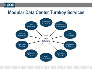 Modular Data Center Turnkey Services