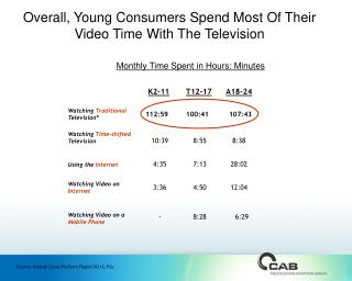 Overall, Young Consumers Spend Most Of Their Video Time With The Television