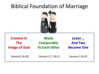 Biblical Foundation of Marriage