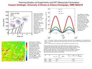 Twinning Studies via Experiments and DFT- Mesoscale  Formulation