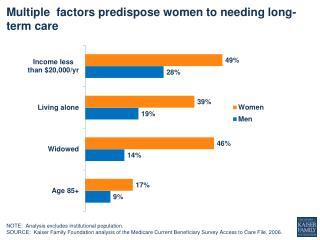 Multiple  factors predispose women  to  needing long-term care
