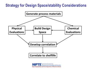 Strategy for Design Space/stability Considerations
