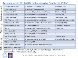"""Measurements 2011/2012 and responsible """"analyzers (PhDs)"""""""