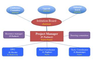 Project Manager  (P.  Paolucci ) deputy/deputy