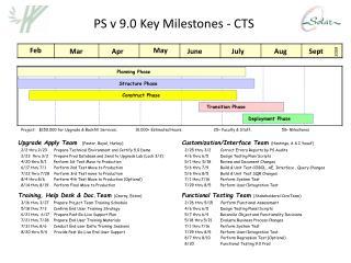 PS v 9.0 Key Milestones - CTS