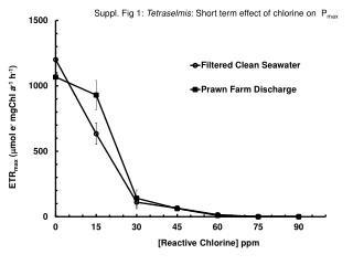 Suppl. Fig 1:  Tetraselmis : Short term effect of chlorine on   P max