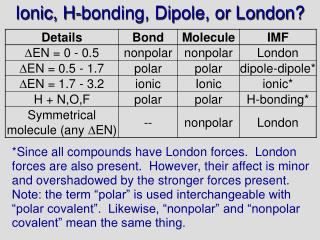 Ionic, H-bonding, Dipole, or London