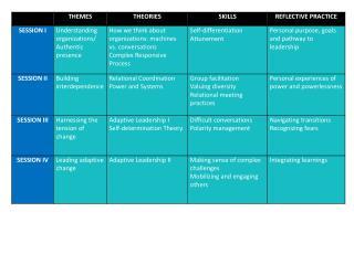 2013 Curriculum Table